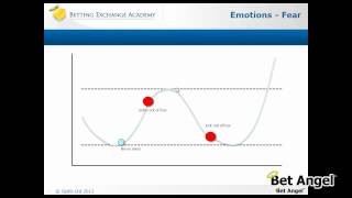 Psychology of trading - Betfair trading