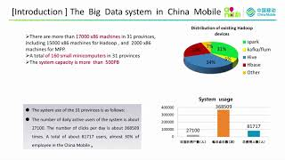 Practice of large Hadoop cluster in China Mobile