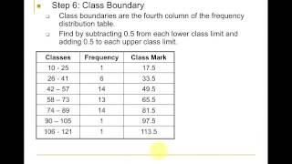 06 Construct A Frequency Distribution Table
