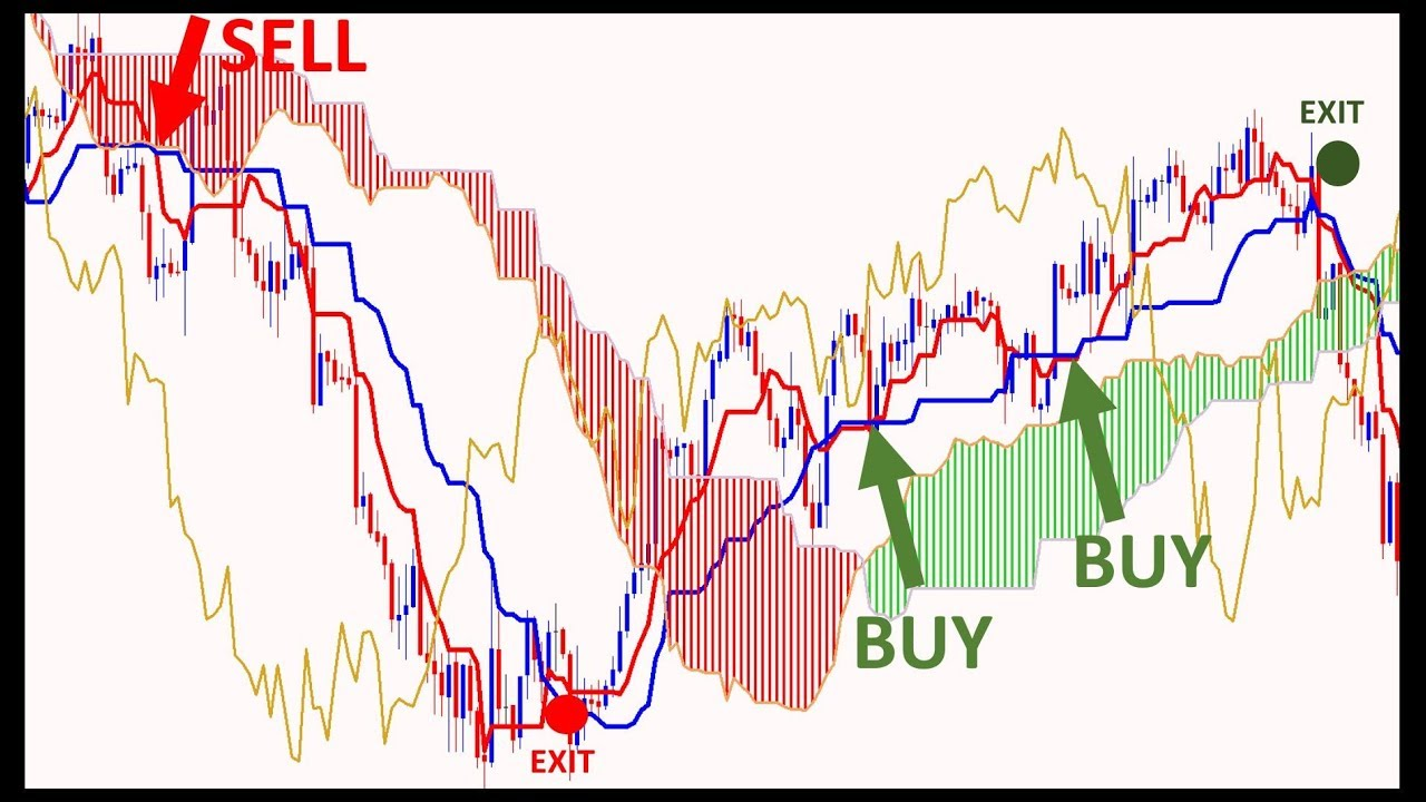 Learn The Powerful Ichimoku System For Stocks And Forex Trading