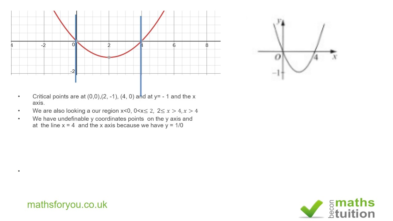 Sketching The Graph Of 1 F X Additional A Level Maths Youtube