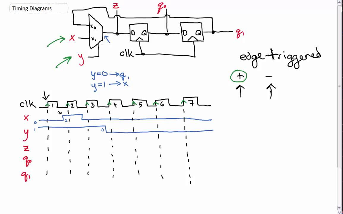 Intro To Timing Diagrams And Pulses