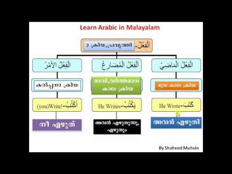 Malayalam Computing Tutorials: Basic Spoken Arabic in Malayalam