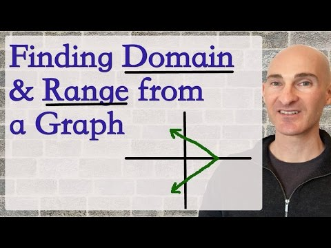 Domain and Range - How to Find Given a Graph