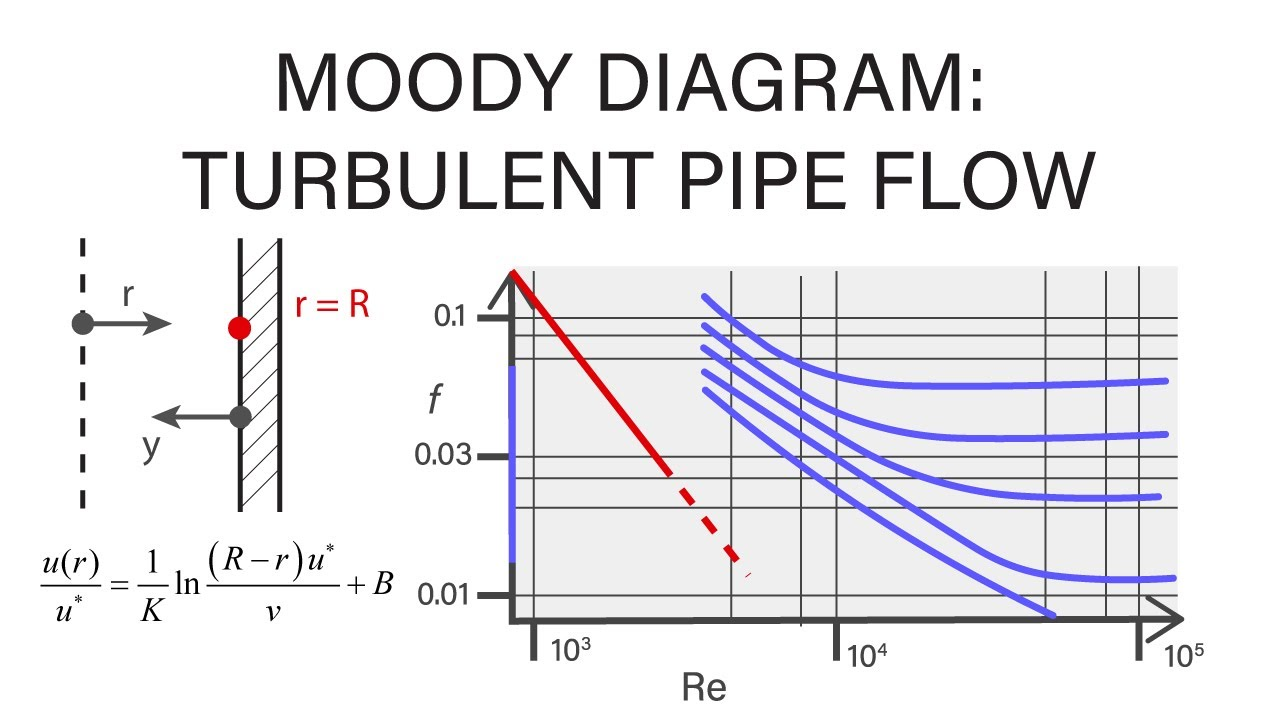 Introductory fluid mechanics l17 p5 moody diagram turbulent pipe introductory fluid mechanics l17 p5 moody diagram turbulent pipe flow ccuart Gallery