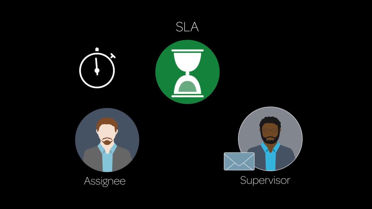 Service Level Agreements Sla Youtube