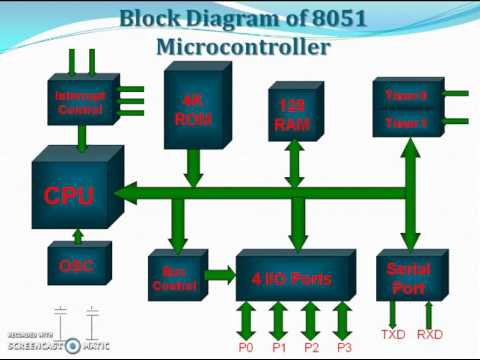 Block diagram and registers of 8051 youtube block diagram and registers of 8051 ccuart Images
