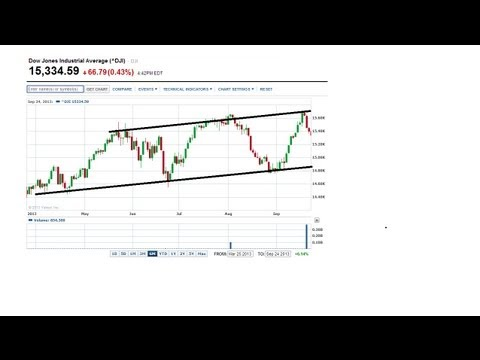 What is Technical Analysis? Investing Education -- How To Buy Stocks -- Investor Education