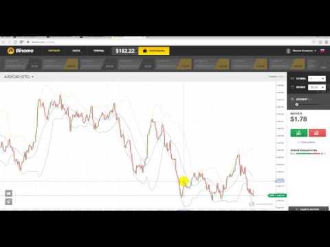 Объяснение торговли без индикаторов - бинарные опционы
