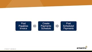 Scheduled Payments for Payables in Dynamics GP