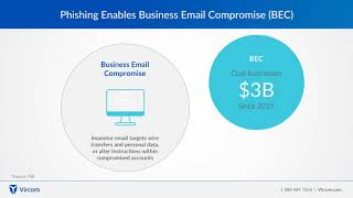 Business Email Compromise  - Email Security Threats