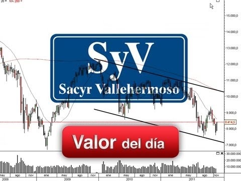 Análisis técnico de Sacyr Vallehermoso por David Galán en Estrategias Tv (01.11.12)