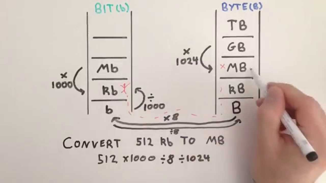Converting between bits and bytes practice problems general converting between bits and bytes practice problems general maths geenschuldenfo Choice Image