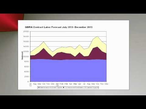 Dr. Loren Scott Economic Forecast 2012
