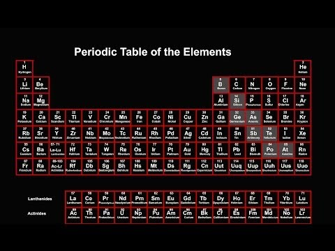 2.1 Introduction to the Periodic Table