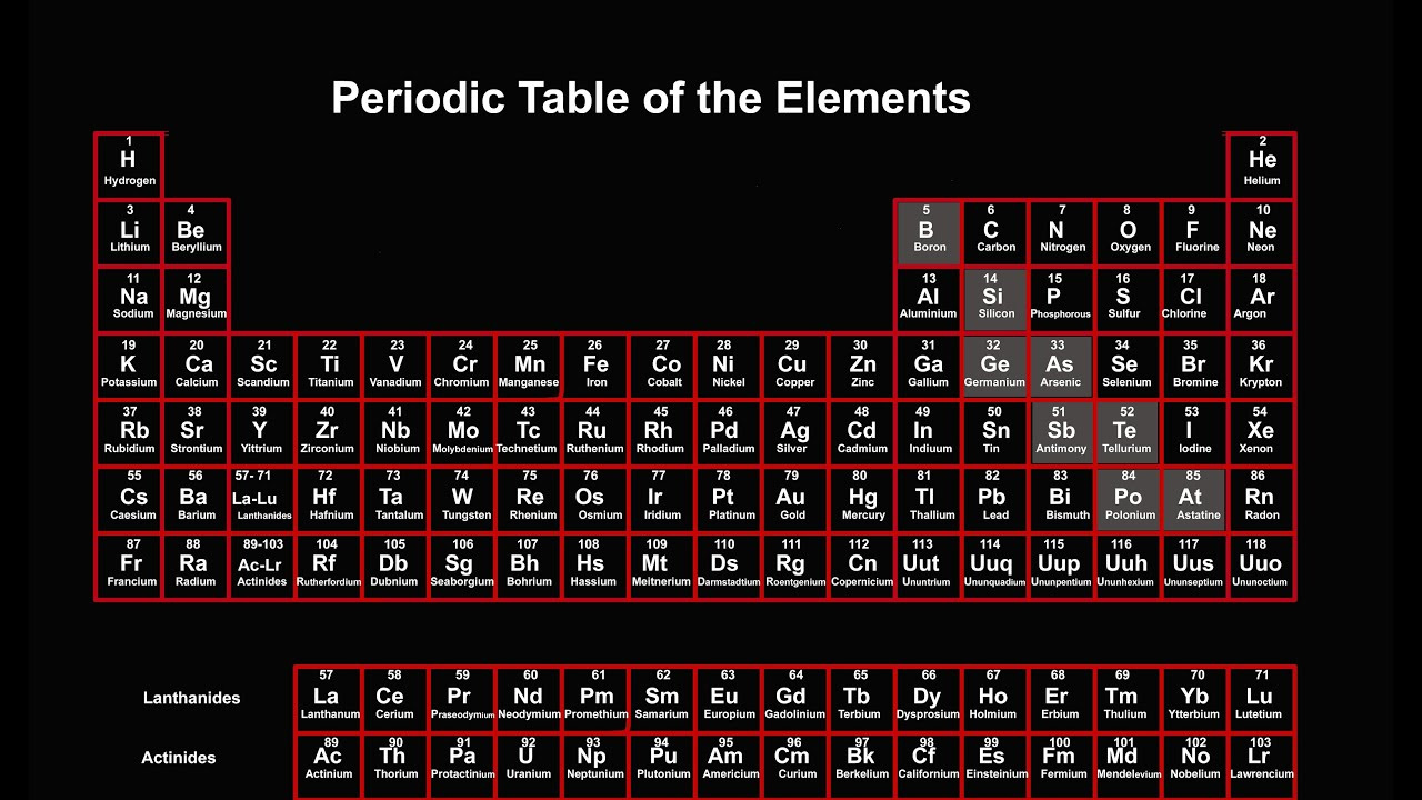 All Elements Protons Neutrons Electrons