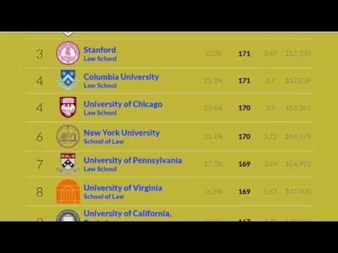 Top 50 law universities in the world,Best law universities in the world