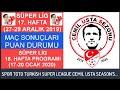 SÜPER LİG 17. HAFTA MAÇ SONUÇLARI–PUAN DURUMU-18. HAFTA PROGRAMI 19-20 Turkish Super League:Week 17