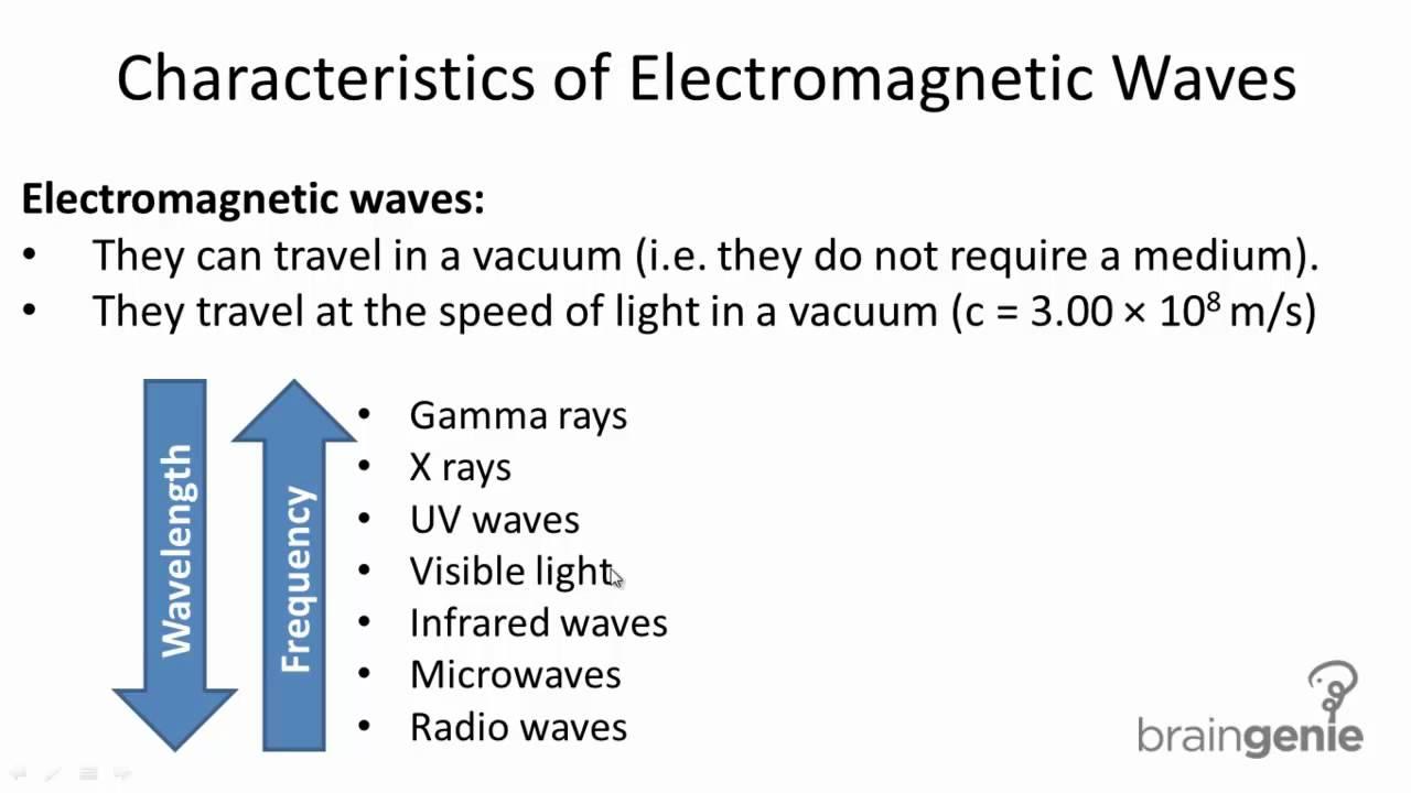electromagnetic radiation pdf