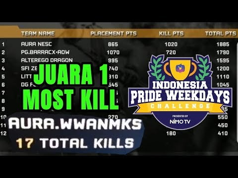 AURA NESC NGAMUK DI FINAL IPWC!! BOOYAH TOTAL KILL 15 - FREE FIRE BATTLEGROUND
