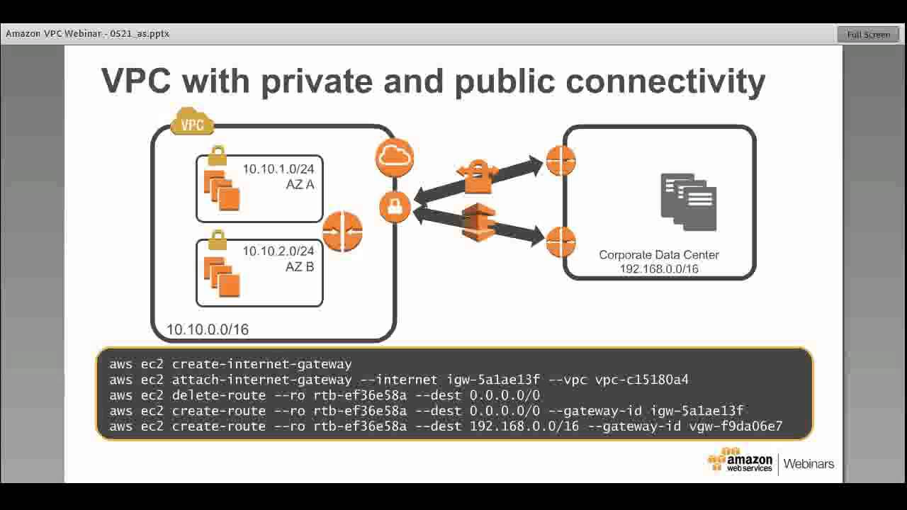 AWS May Webinar Series - Deep Dive: Amazon Virtual Private Cloud