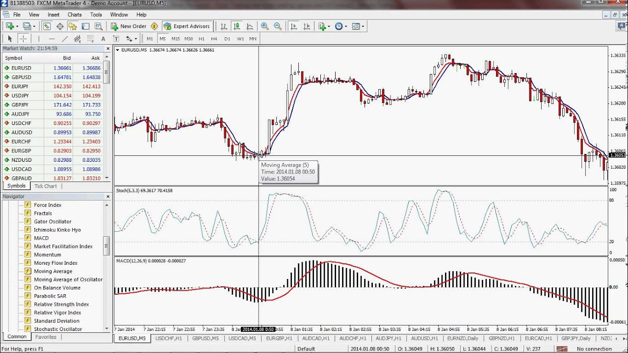 Using macd forex