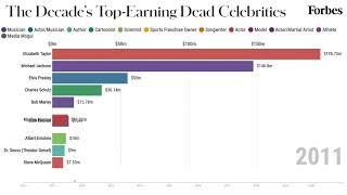The Highest-Paid Dead Celebrities From 2010-2020 | Forbes