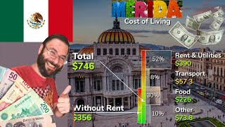 What is The Cost of Living in Mexico 2021 | Can You Afford to Live in Mexico Full Time?