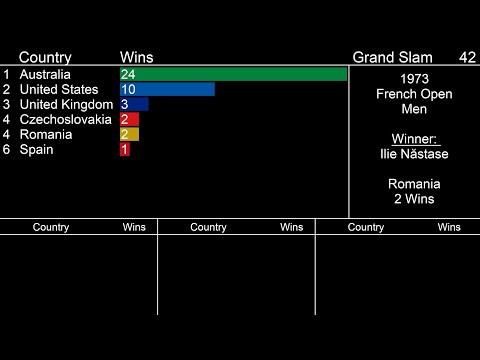 Best Tennis Countries - Most Grand Slam Singles wins in Open Era (1968-2020)