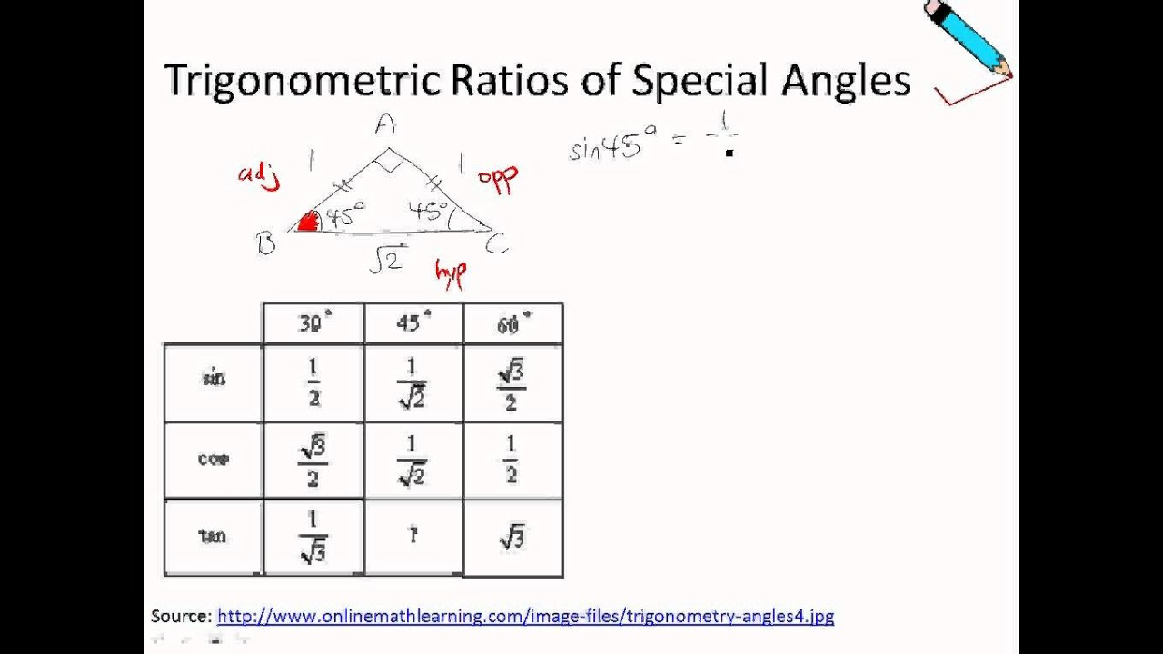 A Maths Chap 112 Trigonometric Ratios Of Any Angles Special