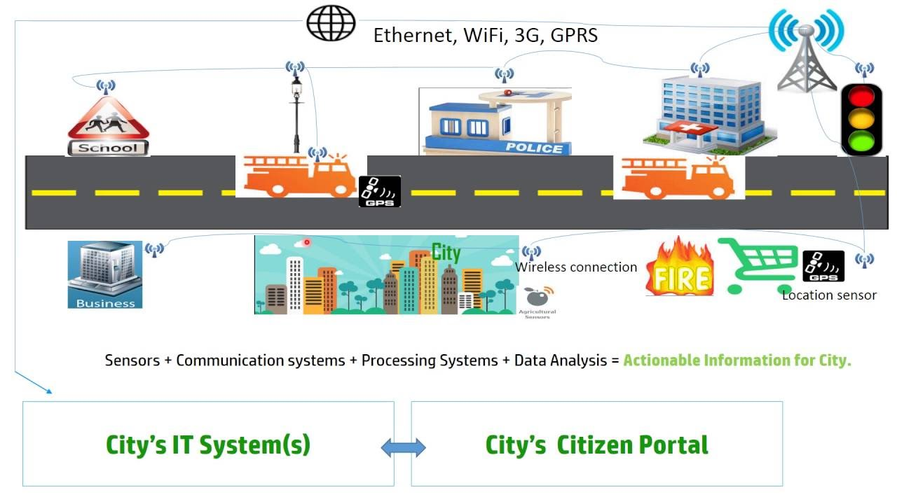 Iot Smart Cities And Smart Agriculture Youtube