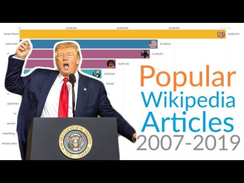 Most Viewed Wikipedia Pages (2007-2019)