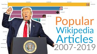 Most Viewed Wikipedia Pages  2007-2019