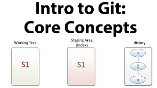 Introduction to Git - Core Concepts