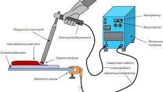 Смотреть видео автоматическая аргонодуговая сварка неплавящимся электродом