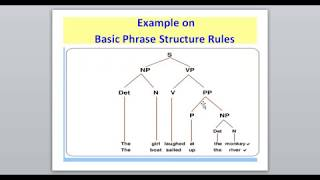 Syntax - Lesson 3:  Five ( 5) Types of Phrases