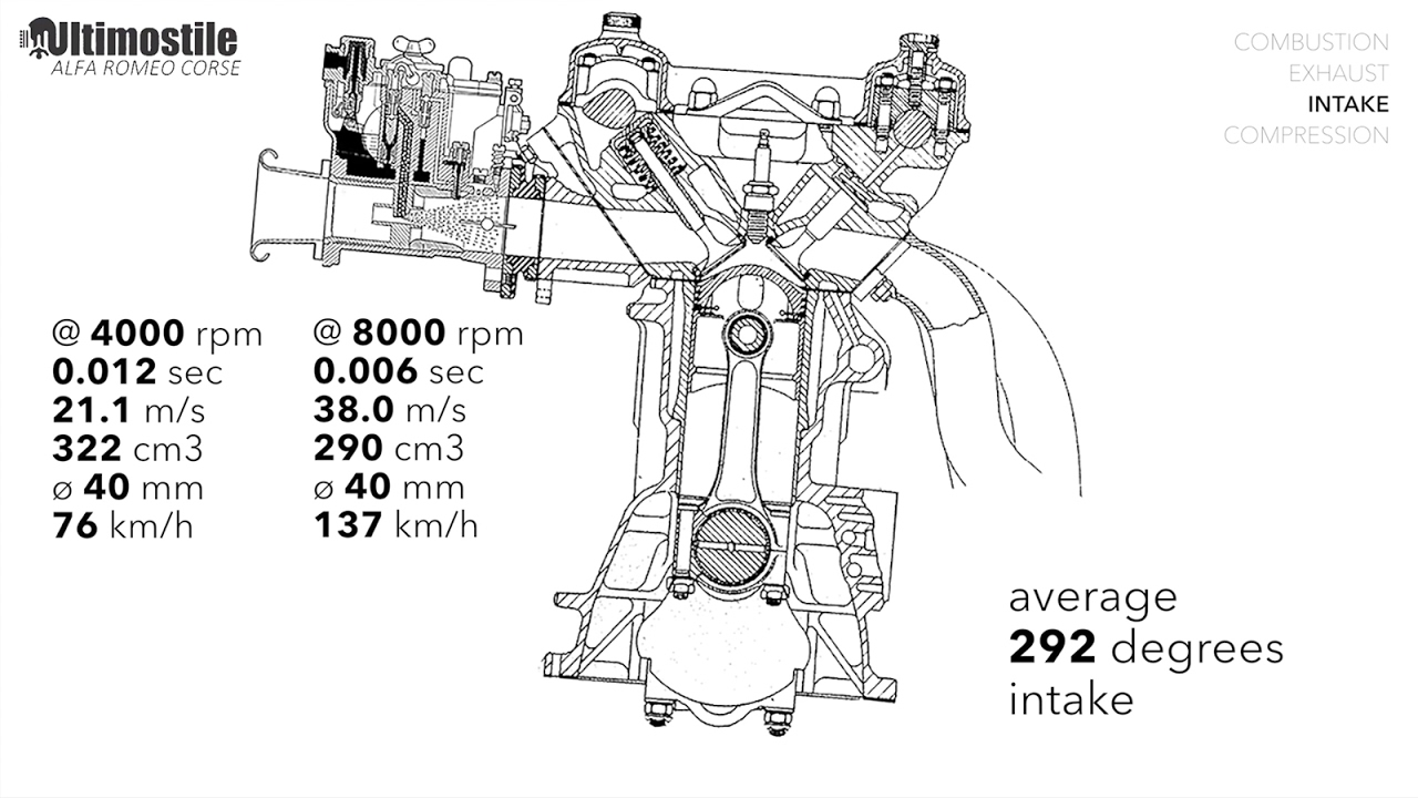 alfa romeo dohc engine diagram