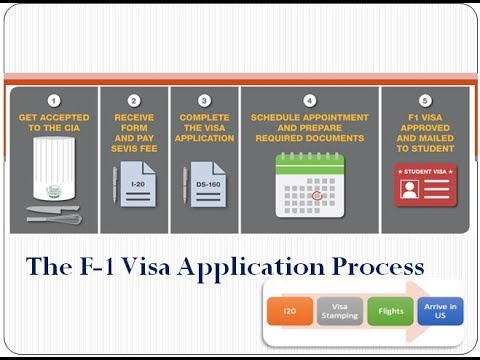 F-1 Visa Application Process - Study In United States Of America