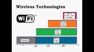 Dünden Bugüne Kablosuz Ağ Teknolojileri - Gökhan AKIN
