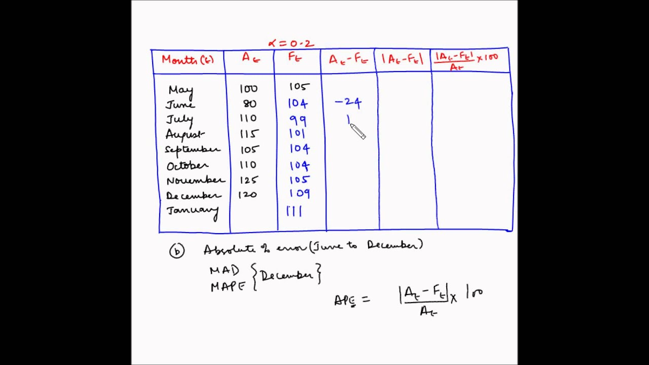 Forecasting Measurement Of Error Mad And Mape