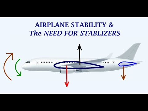 Understanding Airplane's Longitudinal, Lateral & Directional Stability and the Need for Stabilizers!