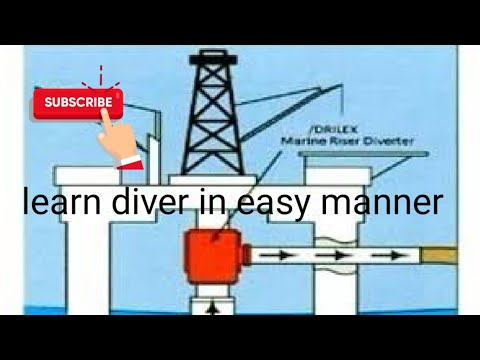 #Diverter,#well control equipment,#offshore,#onshore,#annular blow out preventer