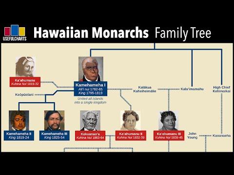 Hawaiian Monarchs Family Tree