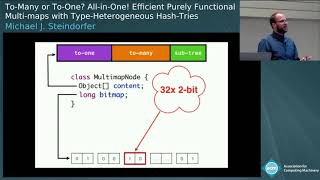 To-Many or To-One? All-in-One! Efficient Purely Functional Multi-maps with Type-...