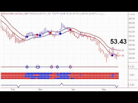 Fertilizer Stocks - 05/19