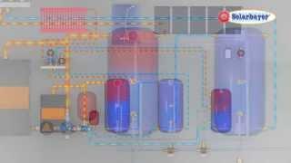 Solarbayer Holzvergaseranlage mit Solaranlage zur Heizungsunterstützung - Hydraulikschema