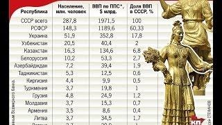 В цифрах, наглядно - Кто кого кормил в #СССР