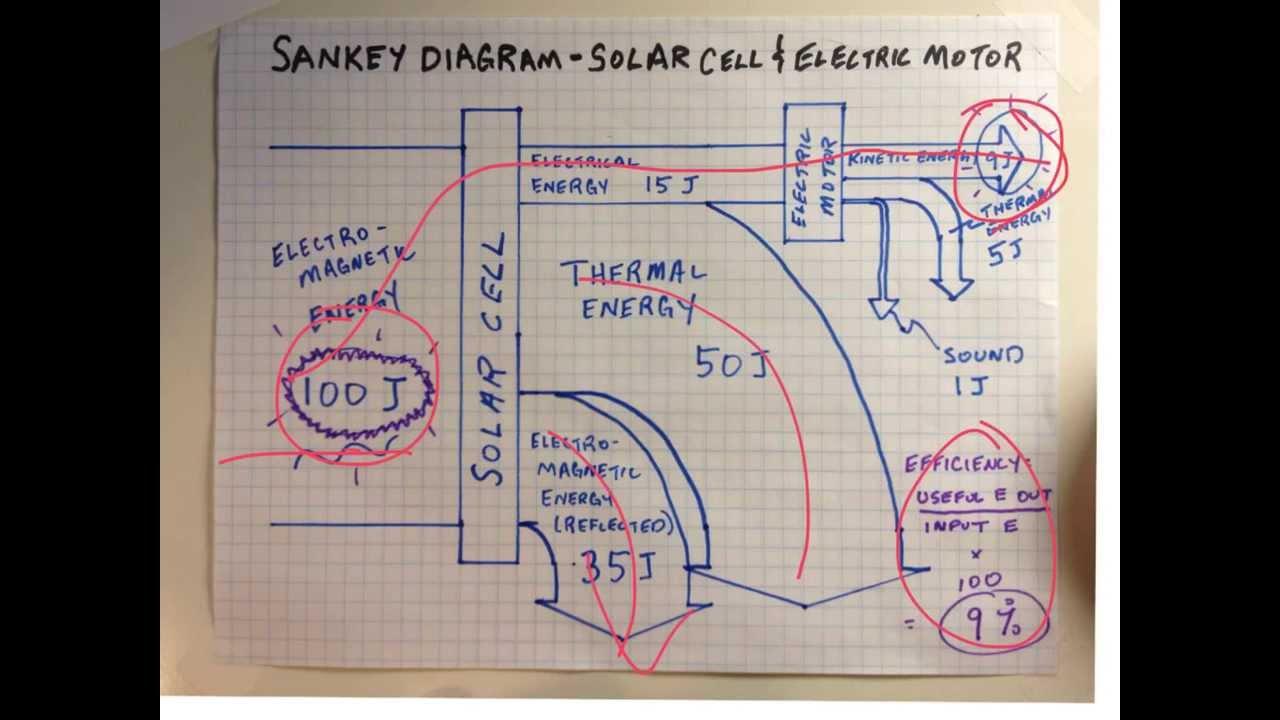 sankey diagram free tool [ 1280 x 720 Pixel ]
