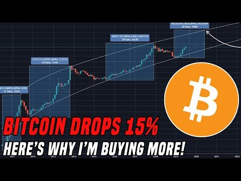 Bitcoin Drops 15% | Why I'm Buying More & Watching Gold