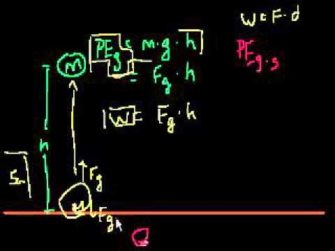 Electric Potential Energy in Bangla
